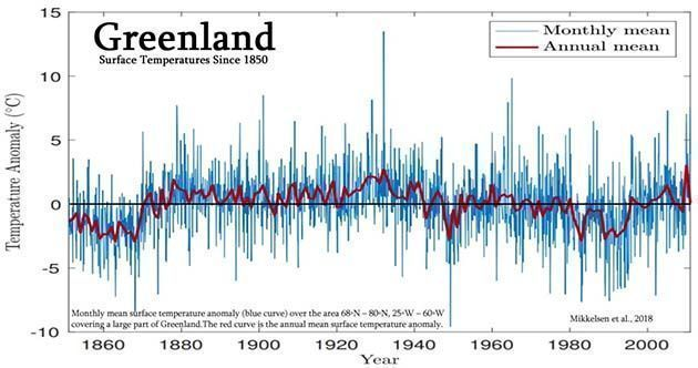 Calentamiento global: 40 artículos sobre este engaño