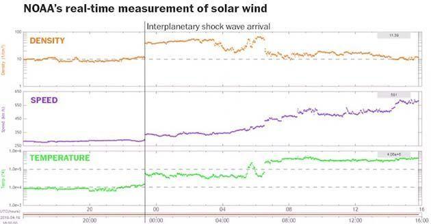 tempestade solar 2018.