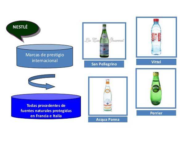 Nestlé: la mejor agua embotellada.