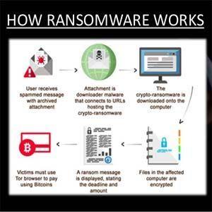 El ataque de malware fue una tormenta perfecta digital