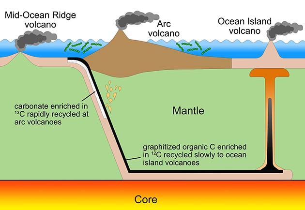 Oxigeno: atmósfera con oxígeno hace 2.500 millones de años