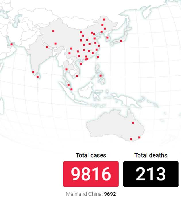 Pacientes: infectados 9.816, con 213 muertos reportados