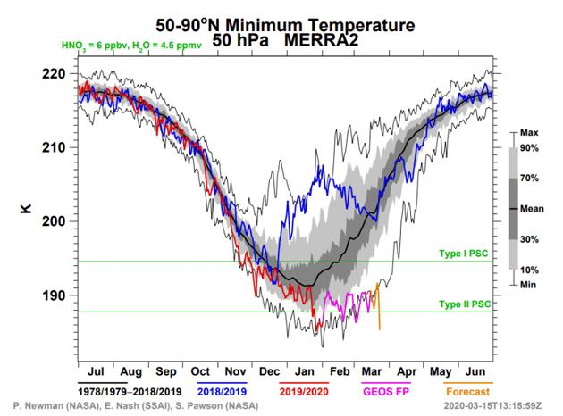 El ozono 0 se formó un gran agujero de ozono en el Ártico